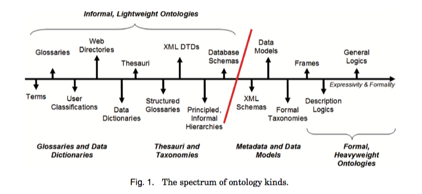 Notes: Ontology creation for cognitivecomputing